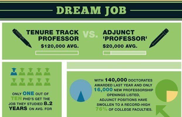 Adjunct Professor Salary